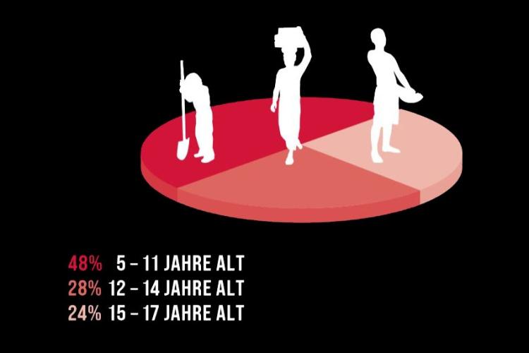 48 Prozent der betroffenen Kinder sind zwischen 5 und 11 Jahre alt. (Grafik: Brot für die Welt)