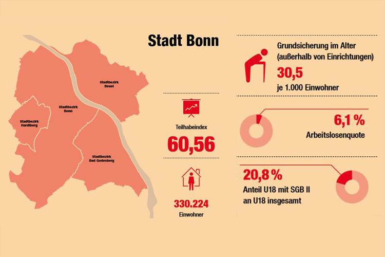Grafik aus dem Sozialbericht der Diakonie Bonn zur Teilhabemöglichkeit in der Stadt