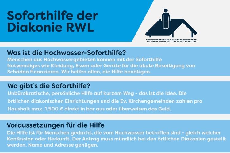 Hilfe die ankommt: So gelangen Betroffene an die Soforthilfe der Diakonie RWL.